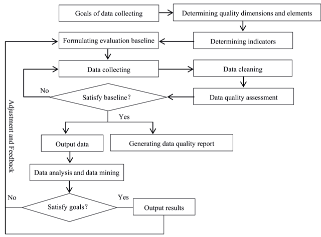 The Challenges Of Data Quality And Data Quality Assessment