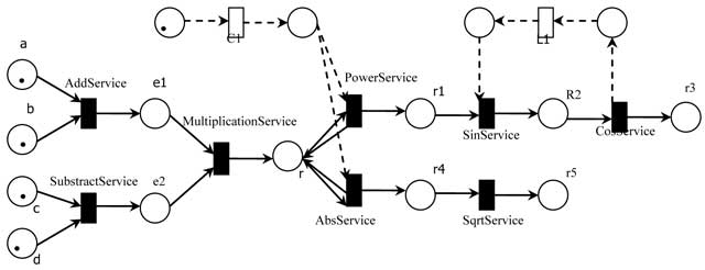 The Executable Invocation Policy Of Web Services Composition With