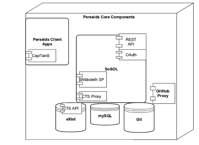 Perseids: Experimenting with Infrastructure for Creating and Sharing