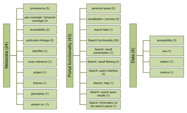 Data Discovery Paradigms: User Requirements and