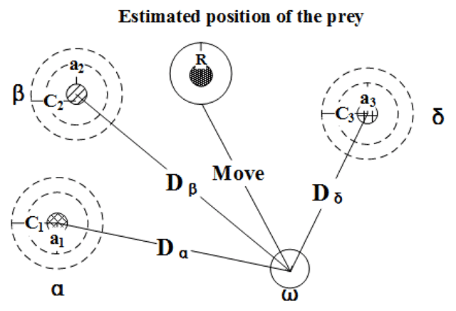 Time Series Prediction Model of Grey Wolf Optimized Echo