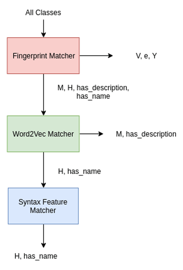 A Column Styled Composable Schema Matcher for Semantic Data-Types