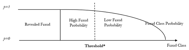 Abnormal Pattern Prediction: Detecting Fraudulent Insurance