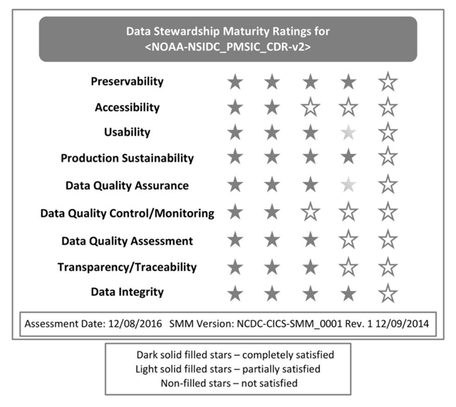 Practical Application of a Data Stewardship Maturity Matrix
