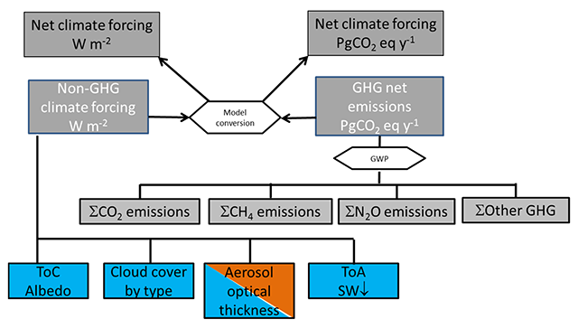Development of a Climate Forcing Observation System for
